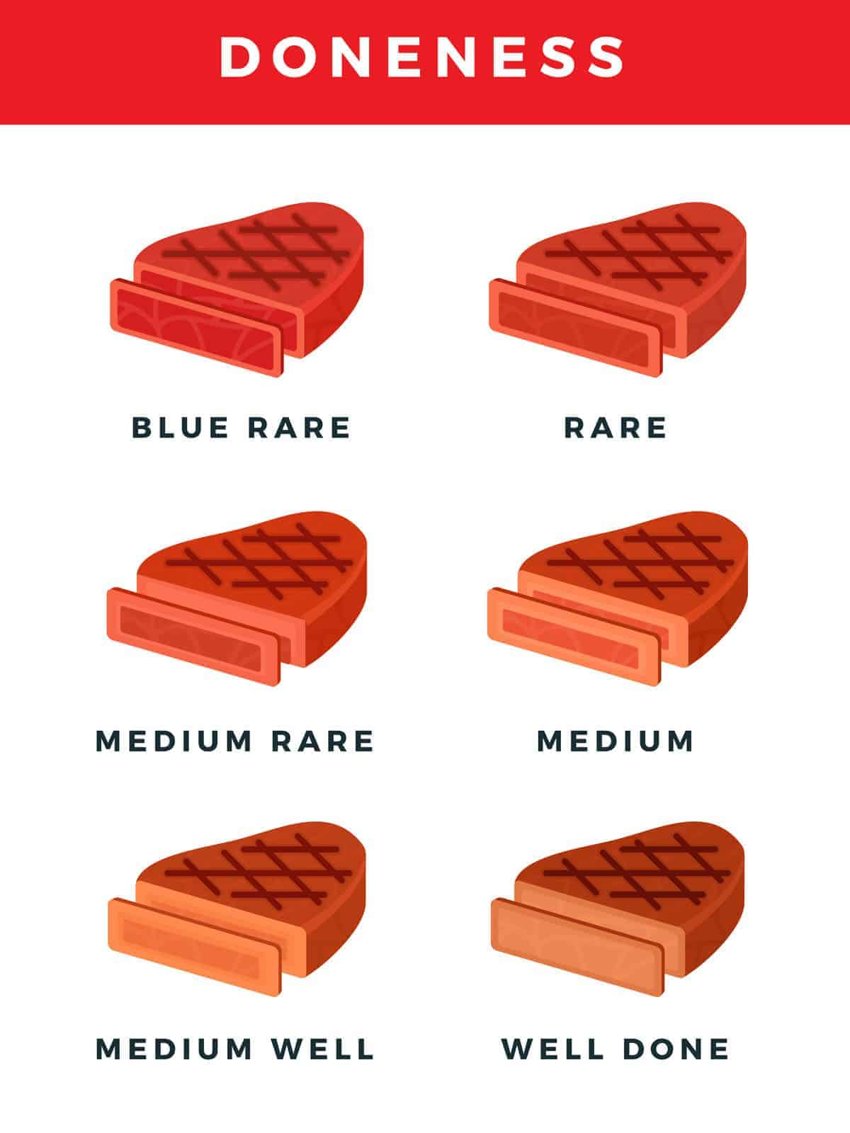 degrees of steak doneness infographic